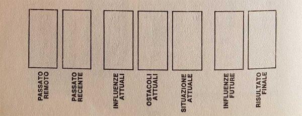 metodo sette carte tarocchi
